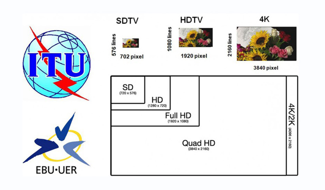 HDTV 4K 8K Defined