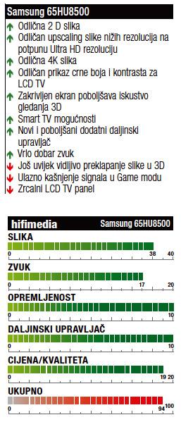 Samsung UE658500 ocjene