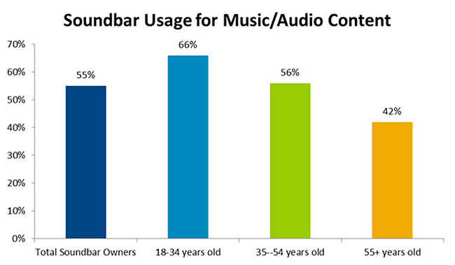 Source The NPD Group Soundbar Ownership and Usage Study