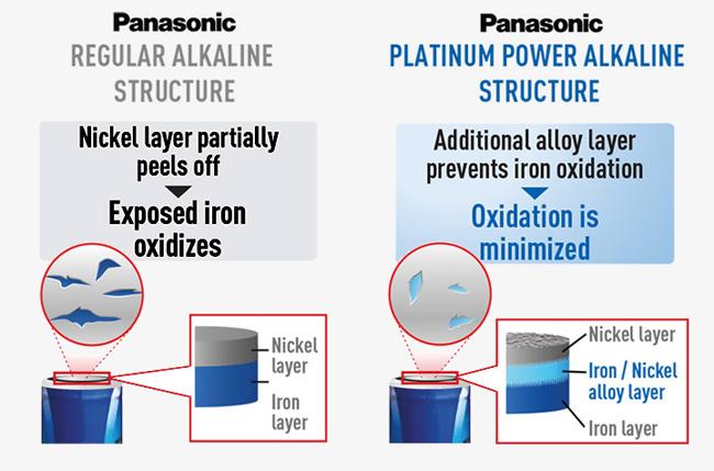 Panasonic baterije AContent ExposIron