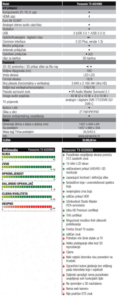 TEST Panasonic TX 65DX900E TABLICA