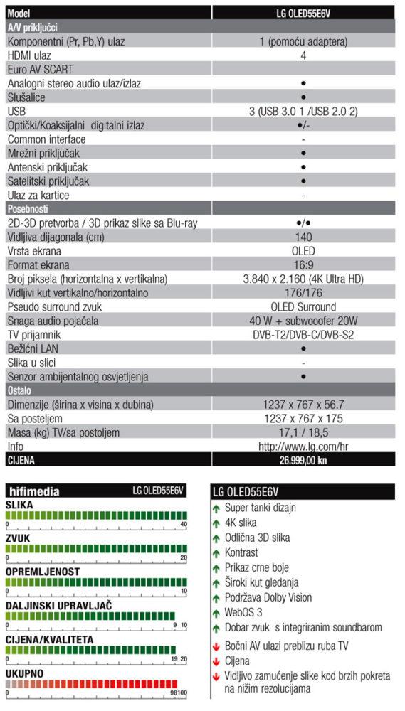 LG OLED TV tablica OPT