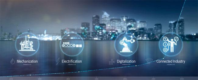 Bosch Industrie 4.0 Graphik OPT