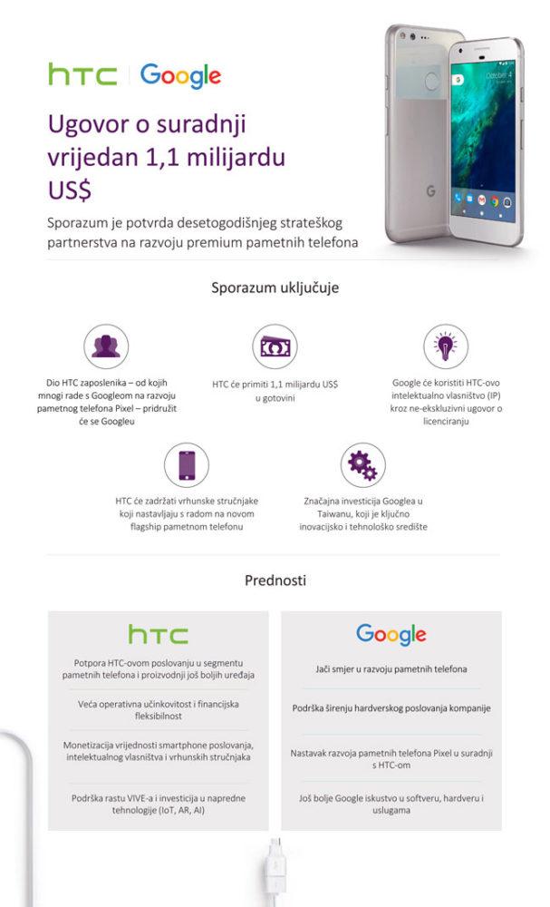 Infografika Sporazum Google HTC