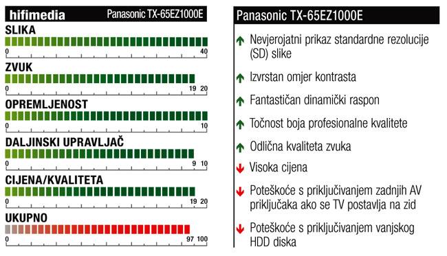 TEST Panasonic TX 65EZ1000E ocjena