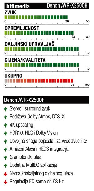 Denon AVR X2500H ocjene1