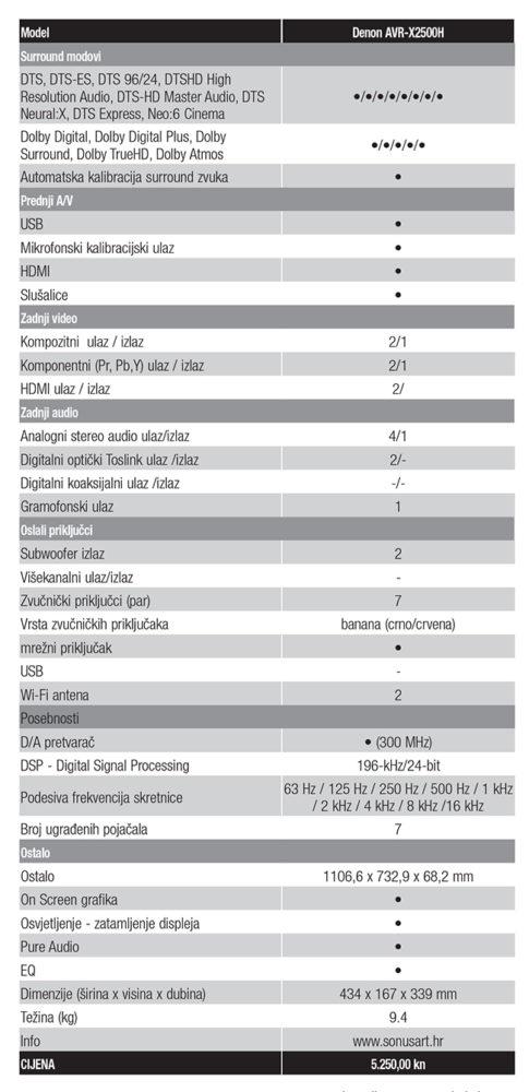 Denon AVR X2500H tablica spec Web
