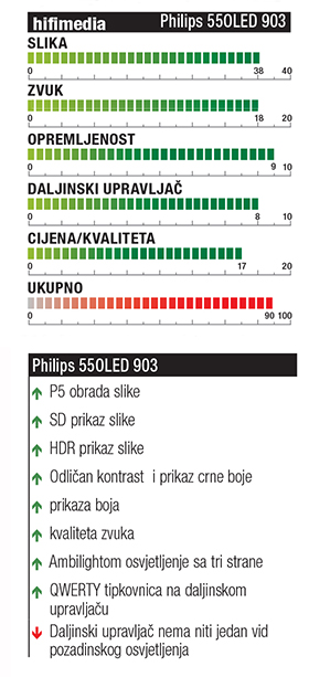 Philips 55OLED903 hifimedia ocjene